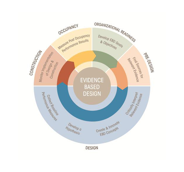 EvidenceBased Design