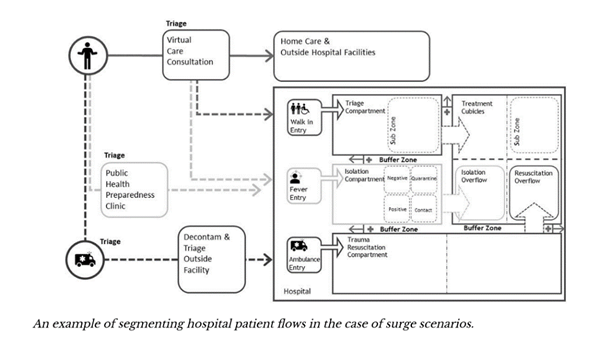An example of segmenting hospital patient flow in the case of surge scenarios